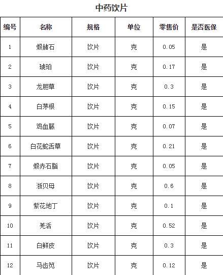 青岛基本药品价格公示表